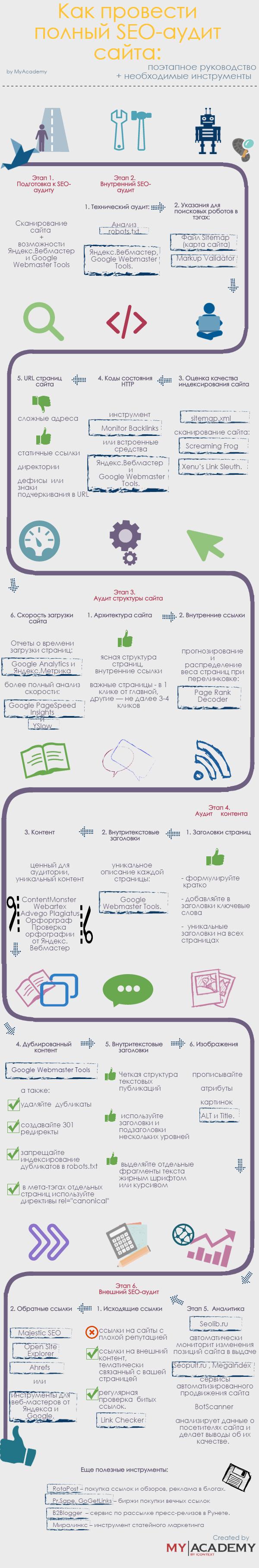 SEO-аудит сайта бесплатно: инфографика