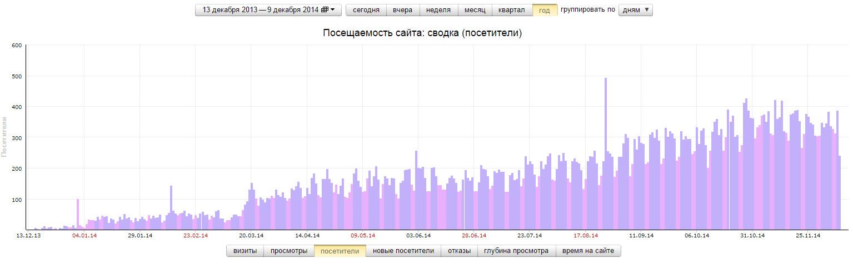 День рождения блога Good-SEO.ru: 1 год!