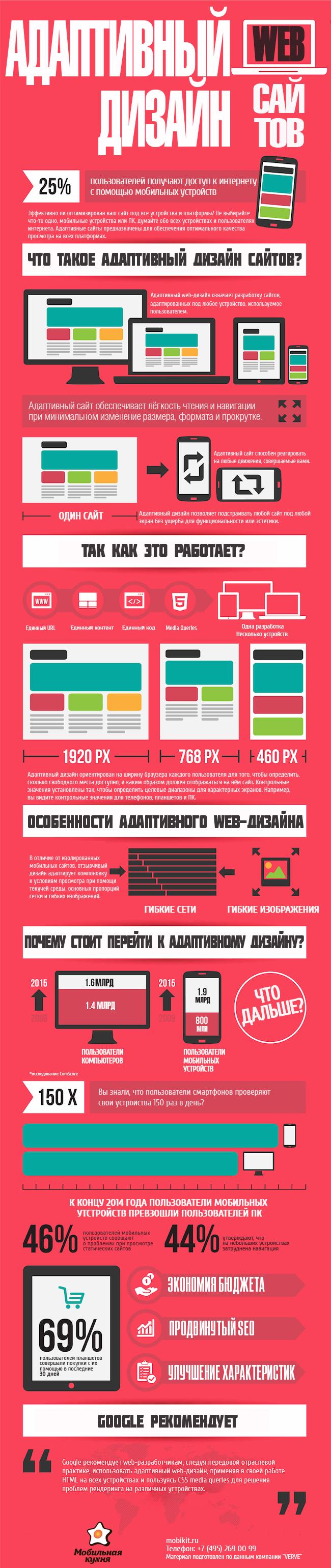 Особенности адаптивного дизайна сайтов